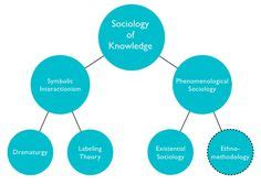 Conflict theory essay sociology